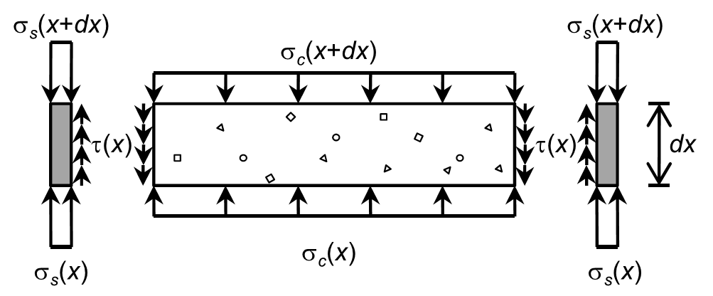 Free-Body Diagram of a Concrete-Filled Steel Tube